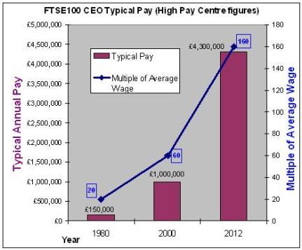 Pay Statistics