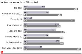 Indicative Votes