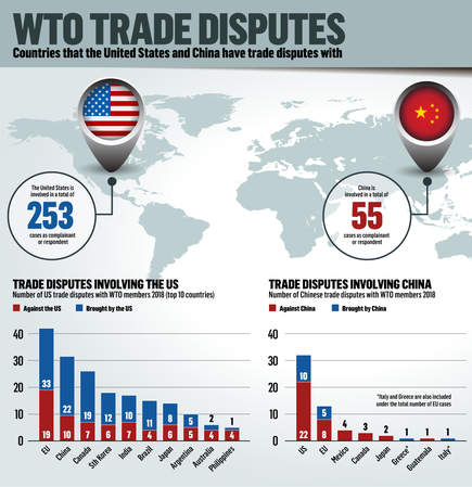 WTO BUSINESS-US-China-trade-disputes